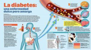 la-diabetes-salud