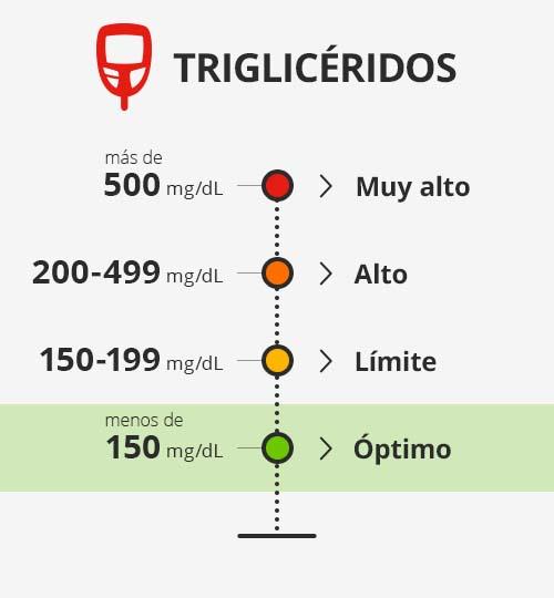 ¿Cómo afectan nuestra salud los triglicéridos?